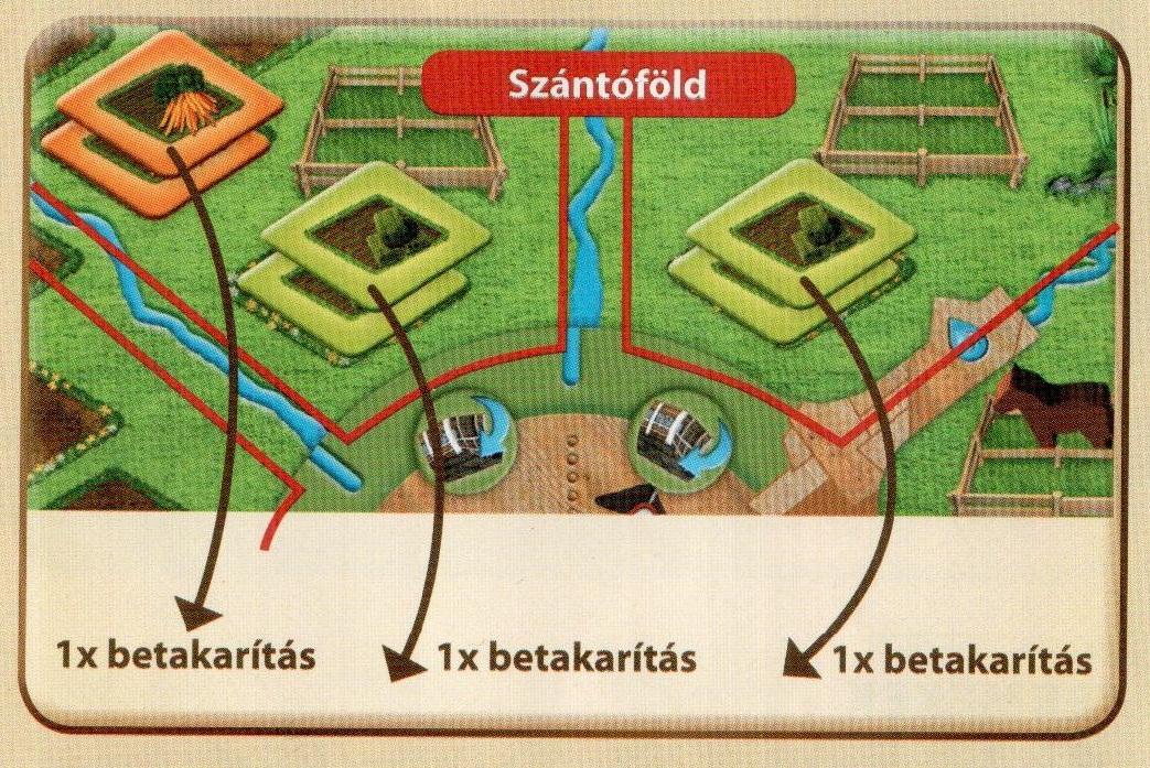 Azt mutatja meg a kép, hogy honnan lehet aratni farmerama társasjátékban.
